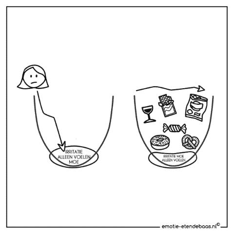 Emoties onderzoeken i.p.v. weg eten