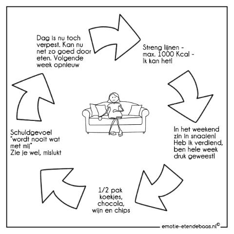Vicieuze cirkel van streng lijnen – afvallen – aankomen